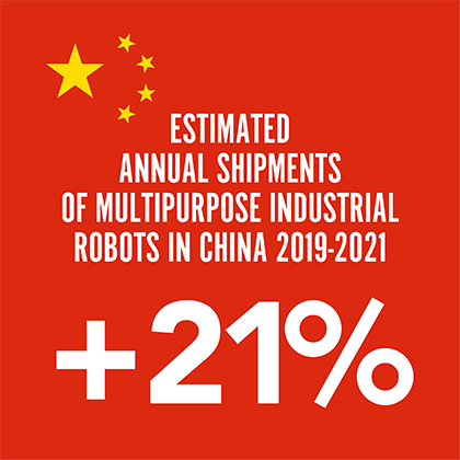 Estimated annual shipments of multipurpose industrial robots in China 2019-2021.