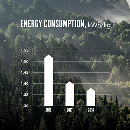 Troax energy consumption 2016-2018.