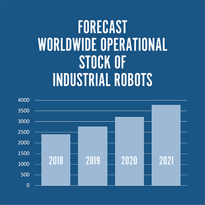 Forecast worldwide operational stock of industrial robots.