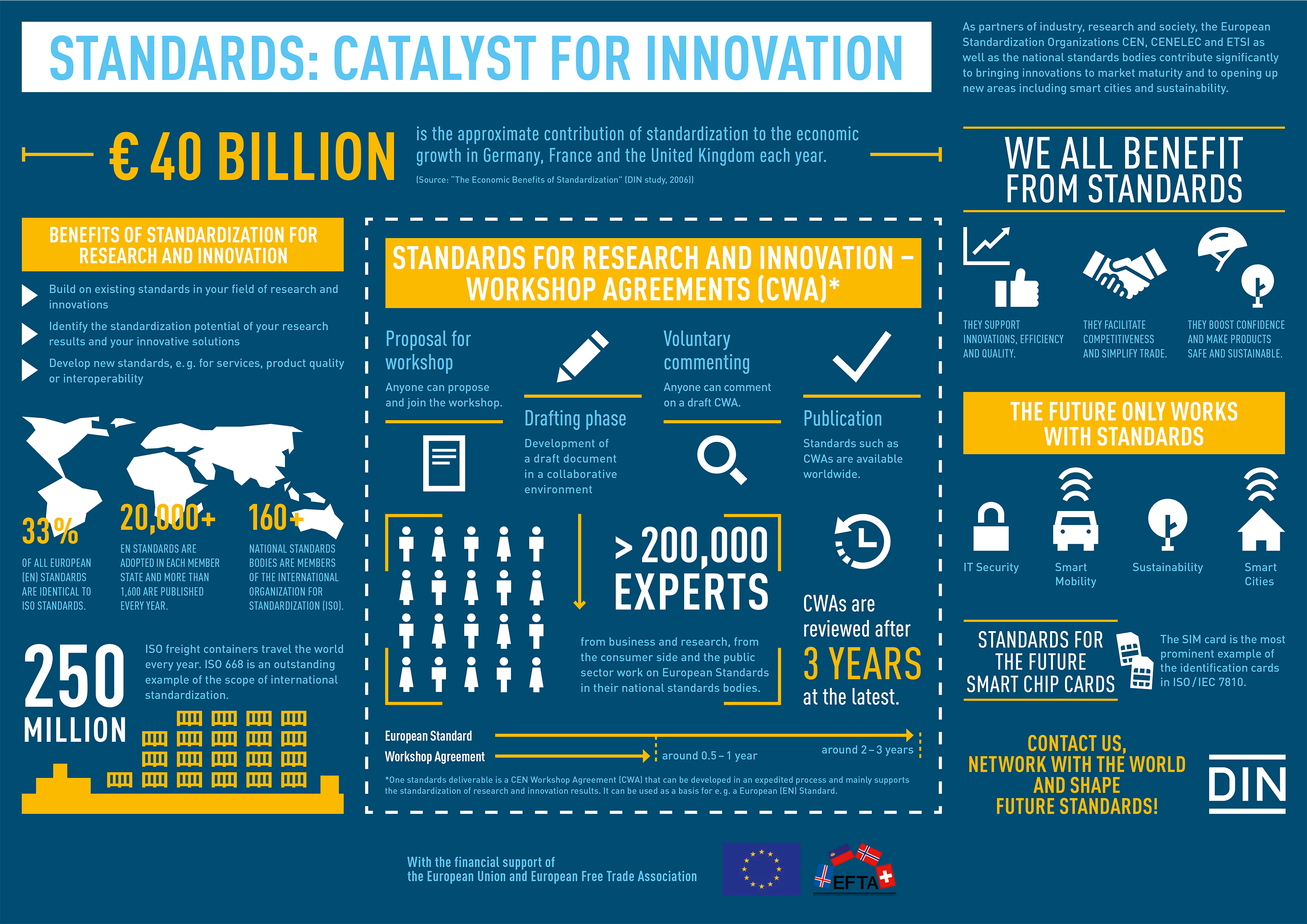 Standards - Catalyst for innovation infographics